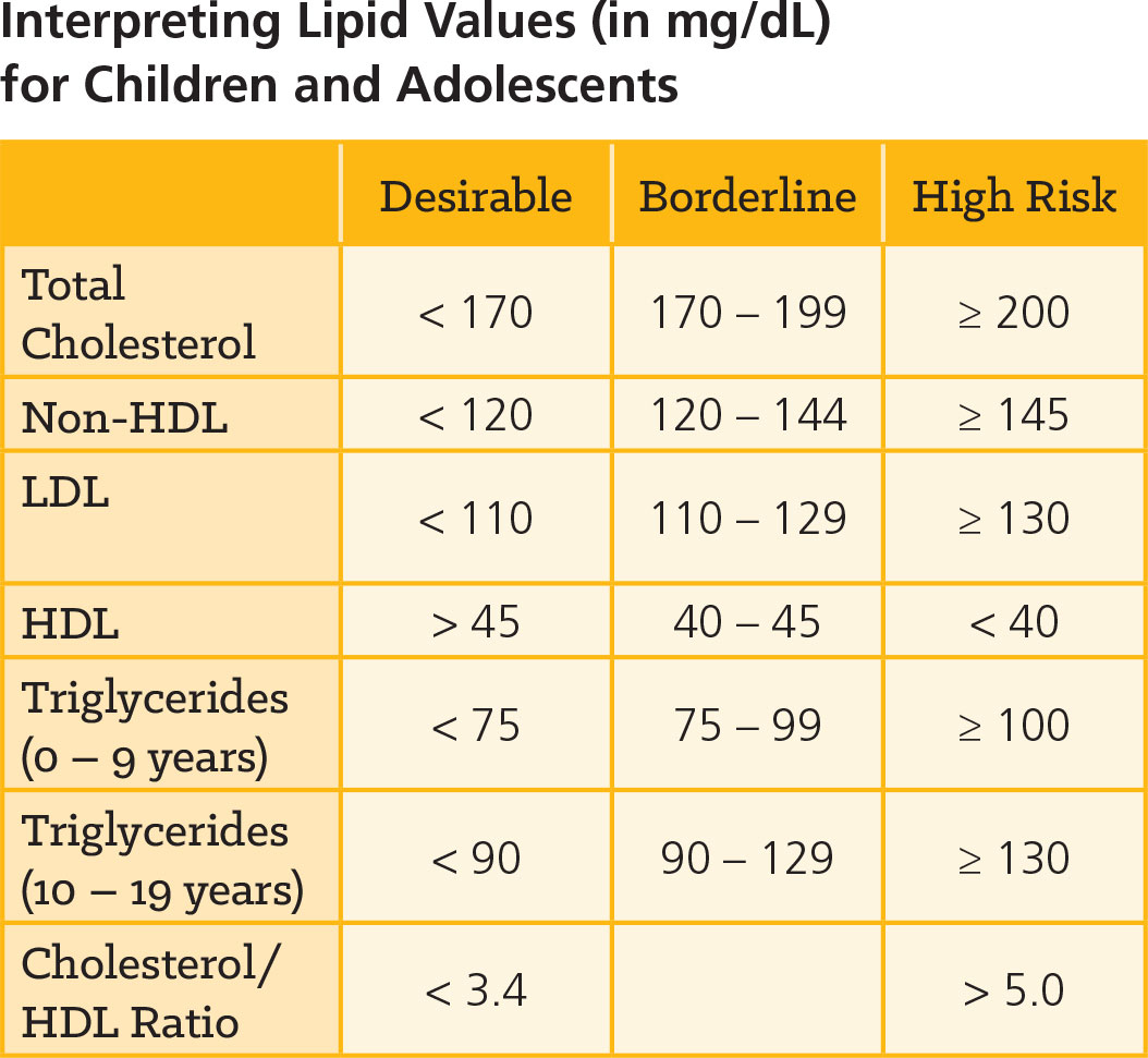 Interpreting Lipid Values